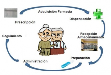 Circuito del medicamento en los centros sociosanitarios públicos de la Comunidad de Madrid