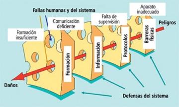 Modelo del queso suizo de Reason en la producción de accidentes