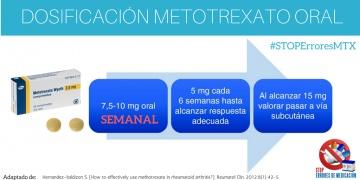 Dosificación escalonada del MTX oral