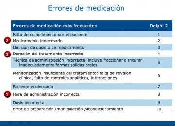 EARCAS y Errores de Medicación