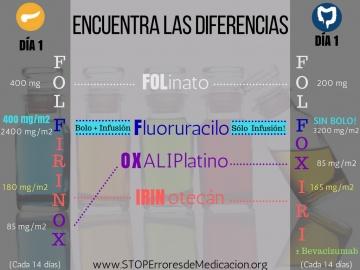 FOLFIRINOX Vs FOLFOXIRI