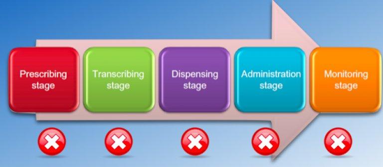 Fases en el Uso del Medicamento