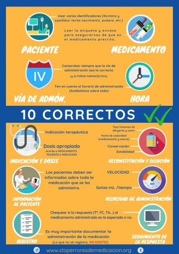 Los 10 correctos de enfermería para evitar errores con la medicación