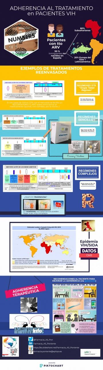 Infografía medidas para la mejora de la adherencia