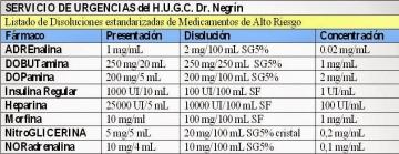 Prevención de errores de medicación en #Urgencias