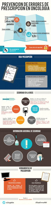 Prevención de Errores de Prescripción en Oncología (infografía)