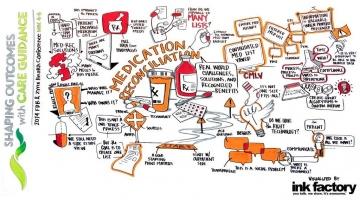 Infografía conciliación de la medicación