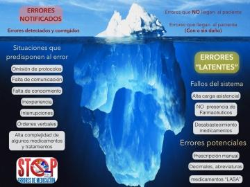 El iceberg de los errores de Medicación
