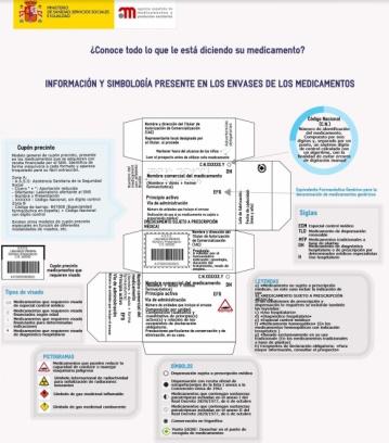 Información y Simbología en los envases de los medicamentos