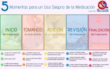 5 momentos para la seguridad con la medicación